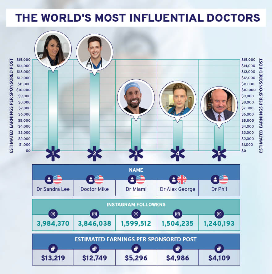 Influential doctors